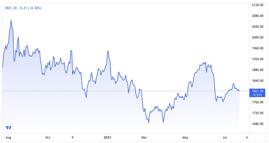 Diễn biến giá vàng thế giới 1 năm qua. Đơn vị: USD/oz - Nguồn: Trading View.