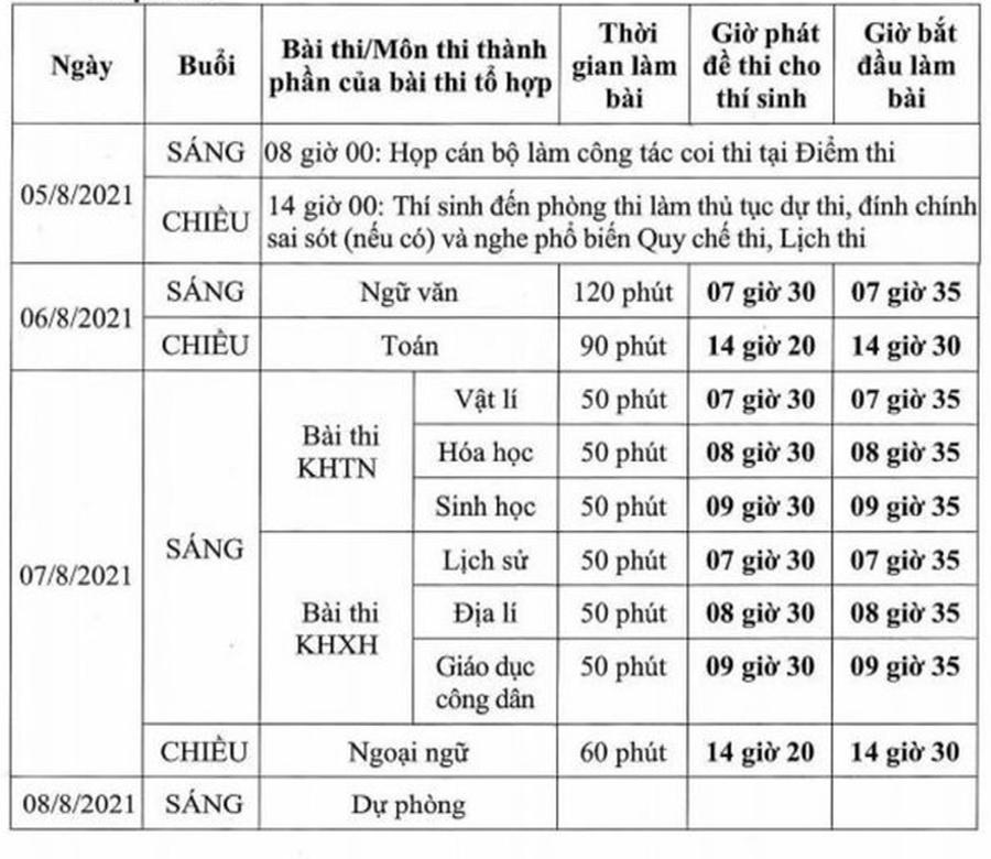Hà Nội: 237 thí sinh đăng ký tham dự kỳ thi tốt nghiệp THPT 2021 đợt 2 - Ảnh 1