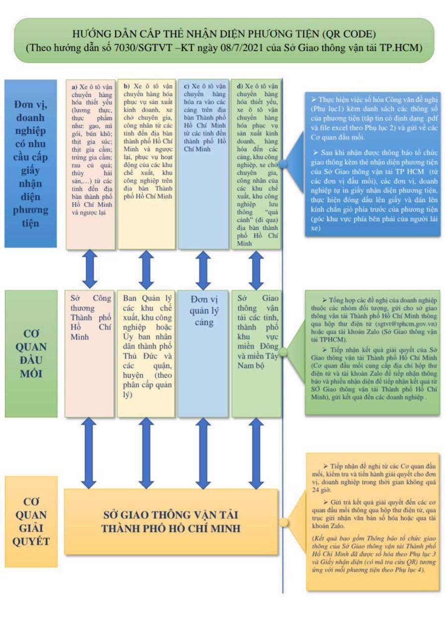 Hướng dẫn để được cấp giấy nhận diện phương tiện khi ra vào TP.HCM.