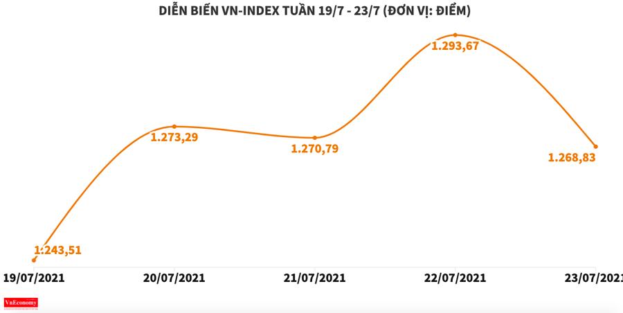 Cổ phiếu tăng giá nhưng thanh khoản lại èo ọt - Ảnh 1