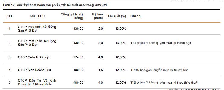 Nhóm bất động sản trả lãi trái phiếu cao nhất quý 2/2021 - Ảnh 3