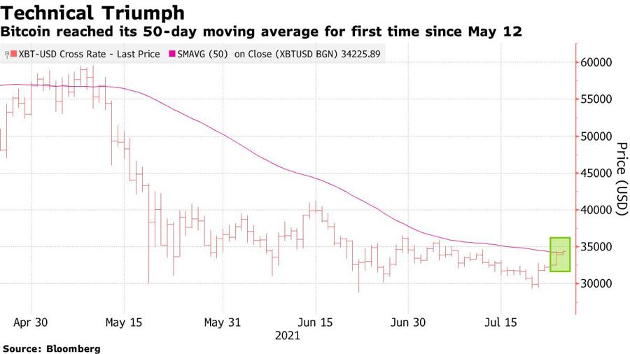 Giá Bitcoin vượt ngưỡng trung bình 50 ngày lần đầu tiên kể từ tháng 5.