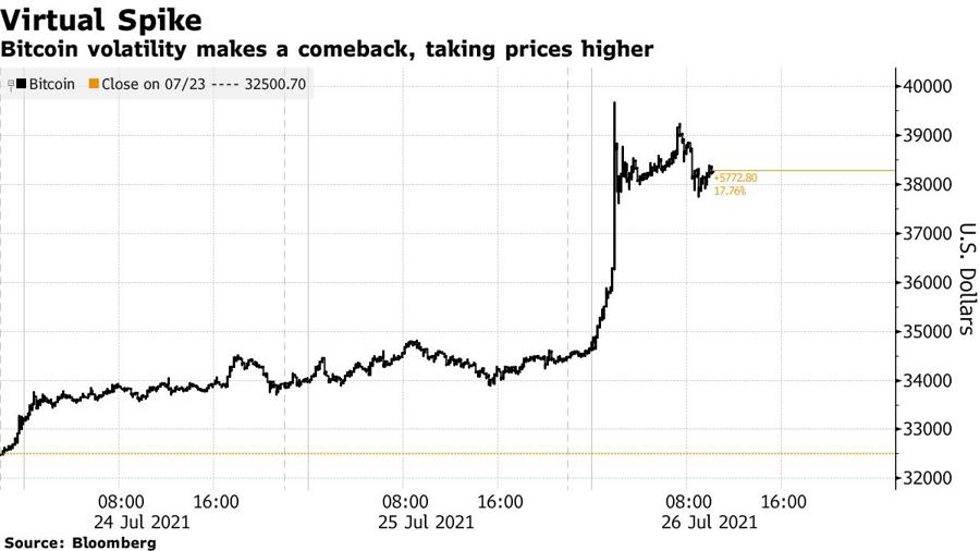 Giá Bitcoin ngày 26/7 bất ngờ tăng mạnh lên gần 40.000 USD.