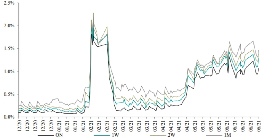 Lãi suất liên ngân hàng VND trong thời gian gần đây