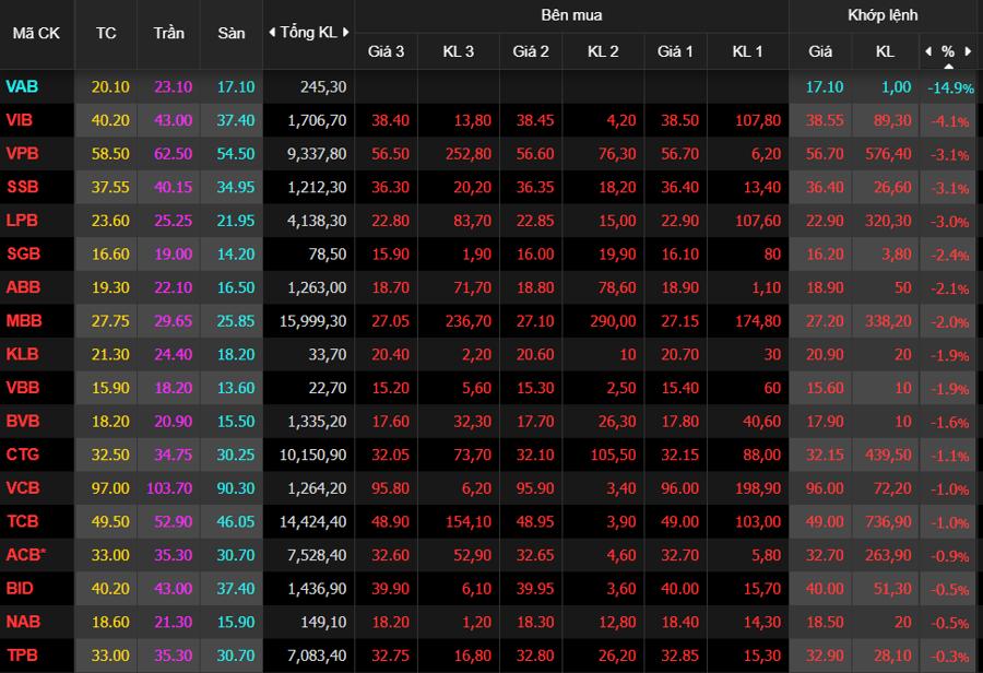 Cổ phiếu ngân hàng vẫn đỏ rực cuối phiên.