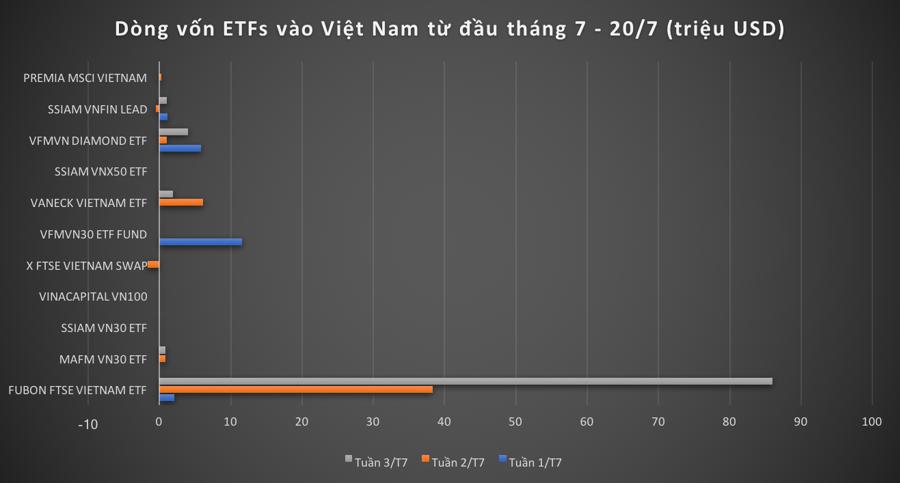 """Động thái vốn ngoại: Vì sao Fubon FTSE """"một mình một chợ""""? - Ảnh 1"""