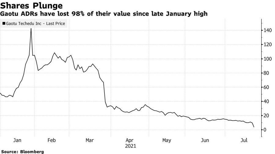 Cổ phiếu Gaotu Techedu niêm yết tại Mỹ đã giảm 98% kể từ mức đỉnh thiết lập vào hôm 27/1. Đơn vị: USD/cổ phiếu.