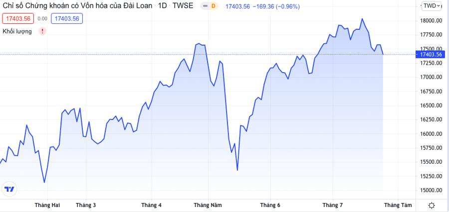 """Động thái vốn ngoại: Vì sao Fubon FTSE """"một mình một chợ""""? - Ảnh 3"""