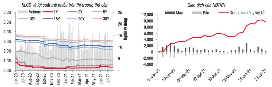 Thanh khoản trái phiếu Chính phủ trên thị trường thứ cấp giảm mạnh - Ảnh 1