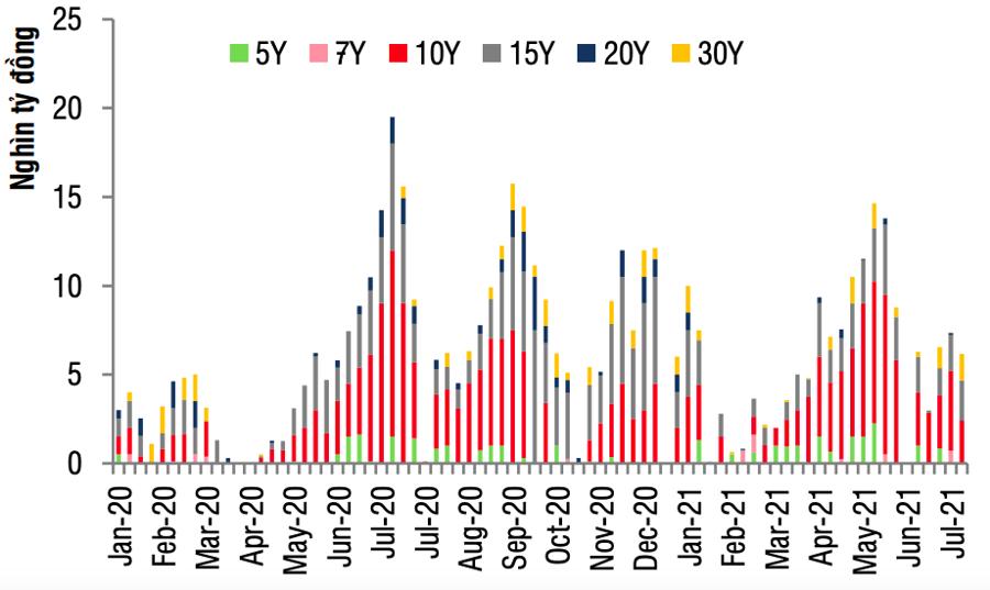 Lượng trái phiếu Chính phủ phát hành trên sơ cấp trong thời gian gần đây.