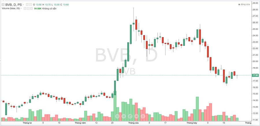 Diễn biến giá cổ phiếu BVB trong thời gian gần đây