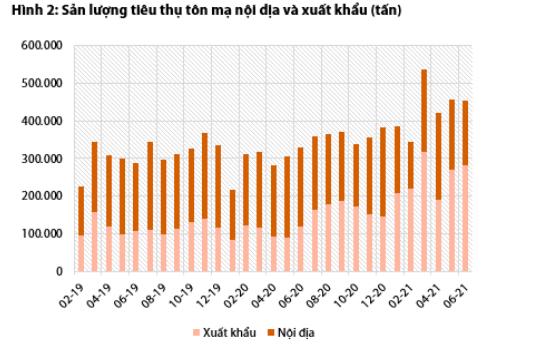 Không lo lợi nhuận ngành thép giảm vì thị trường xuất khẩu vẫn nhiều tín hiệu tốt - Ảnh 3