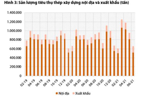 Không lo lợi nhuận ngành thép giảm vì thị trường xuất khẩu vẫn nhiều tín hiệu tốt - Ảnh 1