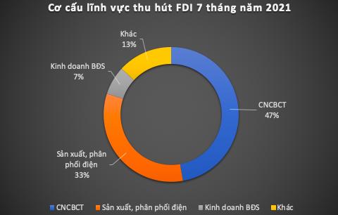 """Covid-19 """"hoành hành"""", vốn FDI đăng ký 7 tháng giảm mạnh - Ảnh 1"""