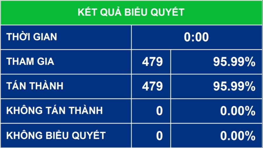 Quốc hội biểu quyết thông qua Nghị quyết bầu Thủ tướng Chính phủ bằng hệ thống biểu quyết điện tử.