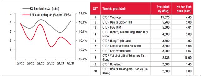 Lãi suất và kỳ hạn bình quân của trái phiếu bất động sản. Nhóm 10 doanh nghiệp bất động sản phát hành nhiều nhất trong 6 tháng 2021.Nguồn: HNX, SSI tổng hợp