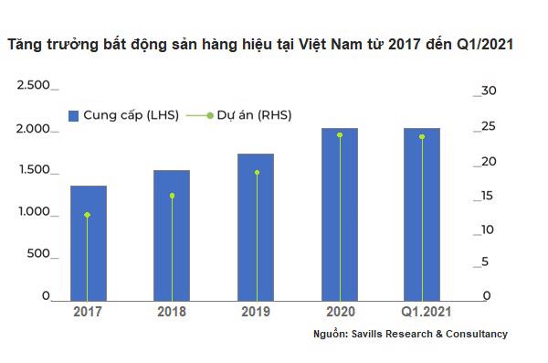Việt Nam - Top 3 châu Á về số dự án mới.