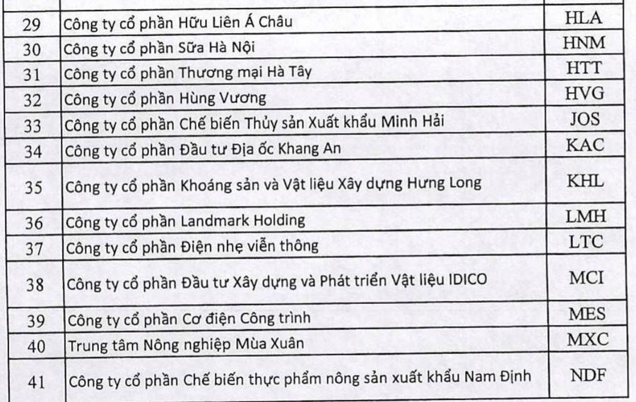 80 doanh nghiệp bị bổ sung lý do hạn chế giao dịch trên UPCoM - Ảnh 2