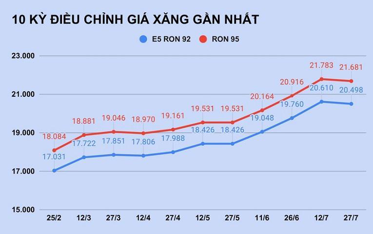 Xăng dầu đồng loạt giảm giá - Ảnh 1