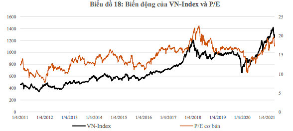 VN-Index quanh quẩn vùng 1.200 - 1.300 điểm hết tháng 7, bật tăng từ tháng 8 trở đi? - Ảnh 1
