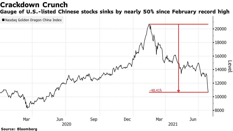 Diễn biến chỉ số Nasdaq Golden Dragon Index đo giá cổ phiếu doanh nghiệp Trung Quốc niêm yết tại Mỹ. Từ mức đỉnh thiết lập vào tháng 2 đến nay, chỉ số này đã giảm hơn 48%.