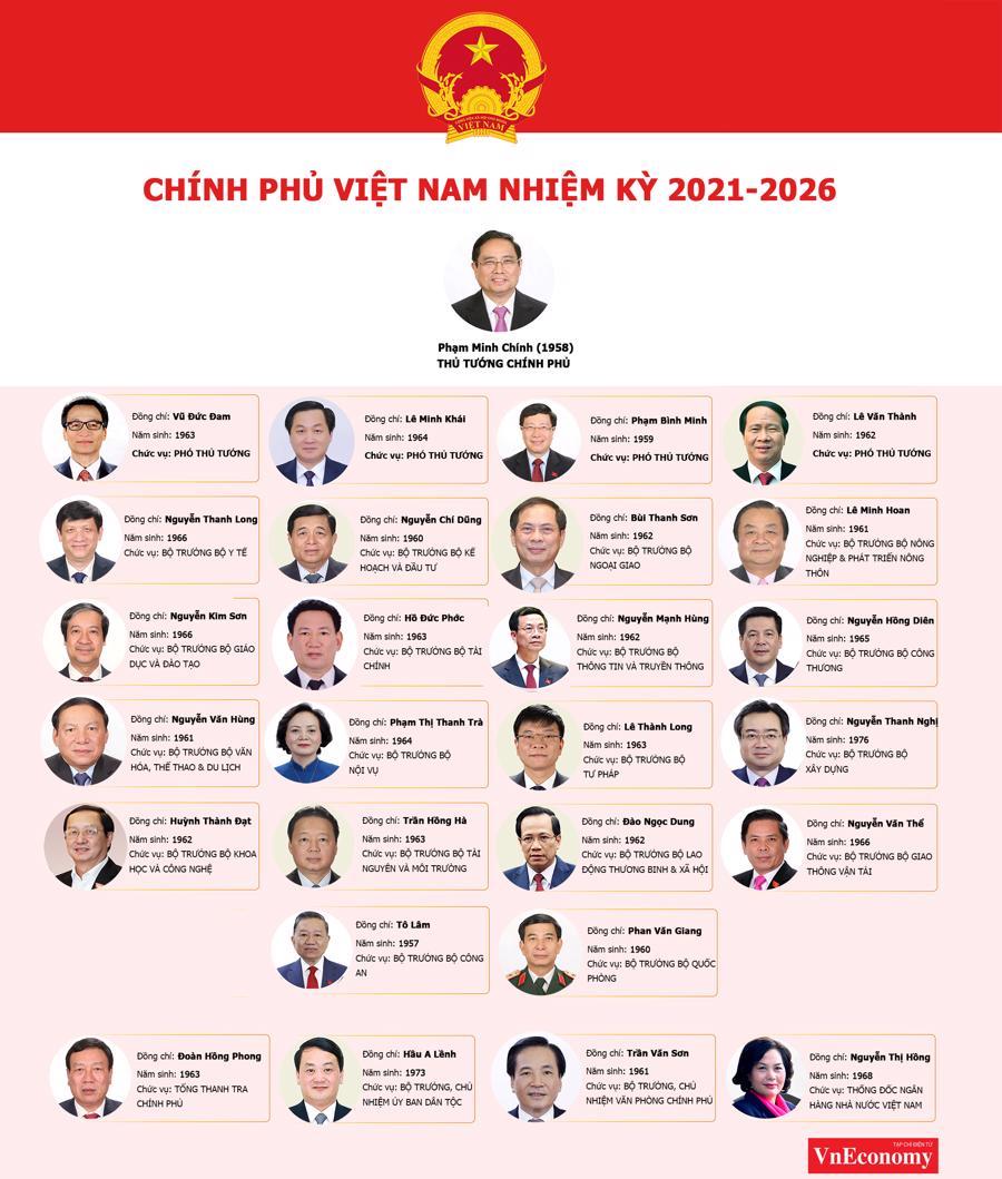 Bộ máy Chính phủ nhiệm kỳ 2021-2026 - Ảnh 1