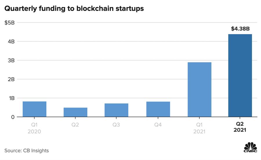 Lượng vốn rót vào các startup blockchain qua các quý. Đơn vị: Tỷ USD.
