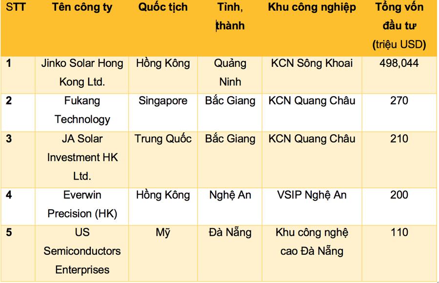 (Nguồn vốn FDI đăng ký cấp mới, lớn nhất trong 6 tháng đầu năm 2021 - Nguồn: Savills Việt Nam).