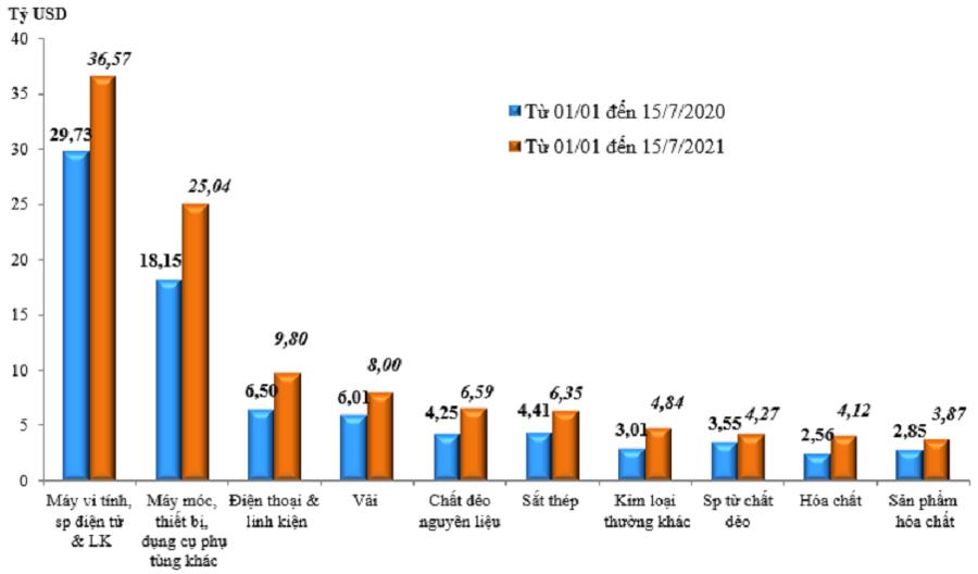 Trị giá nhập khẩu của một số nhóm hàng lớnlũy kế từ 1/1/2021 đến 15/7/2021 và cùng kỳ năm 2020