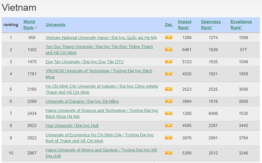 Top 10 cơ sở giáo dục đại học của Việt Nam trong bảng xếp hạng Webometricstháng 7/2021