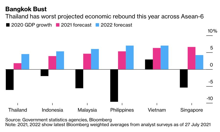 Tốc độ tăng trưởng GDP năm 2020 và dự báo cho năm 2021, 2022 của 6 nền kinh tế lớn nhất trong ASEAN.