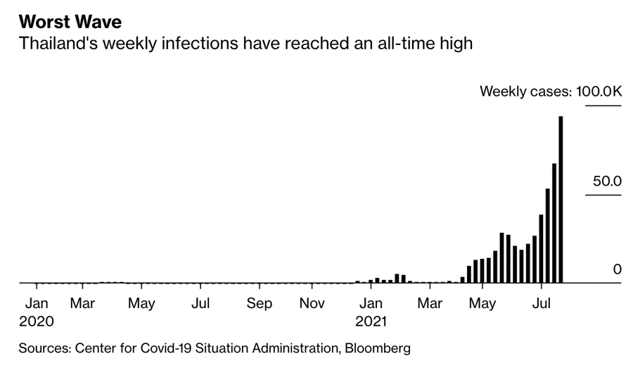 Số ca nhiễm mới Covid-19 hàng tuần ở Thái Lan.