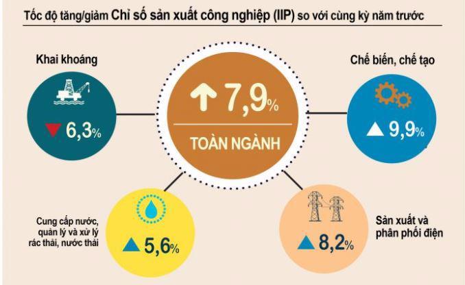 Tốc độ tăng/giảm Chỉ số sản xuất công nghiệp (IIP) 7 tháng 2021 so với cùng kỳ năm trước. Nguồn: Tổng cục Thống kê.
