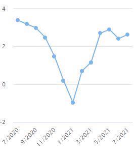Chỉ số giá tiêu dùng qua các tháng. Nguồn: Tổng cục Thống kê.