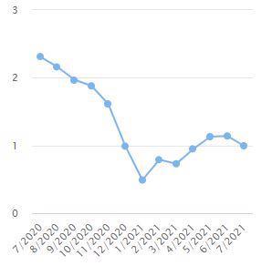 Lạm phát cơ bán qua các tháng. Nguồn: Tổng cục thống kê.