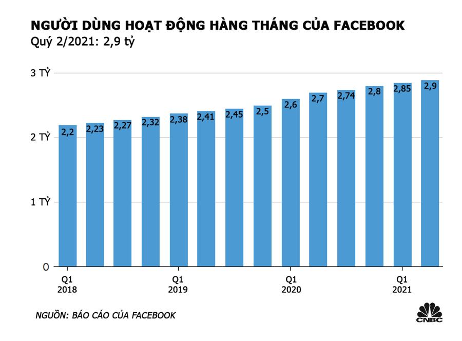 Số lượng người dùng hoạt động hàng tháng của Facebook qua các quý từ năm 2018 - Nguồn: Facebook/CNBC