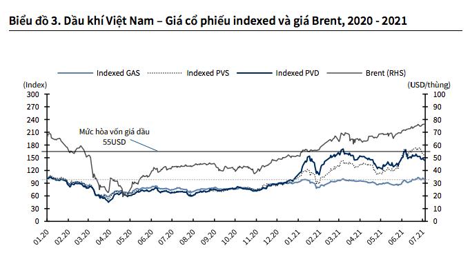 Giá dầu tăng cao, cổ phiếu nhóm dầu khí sẽ lên đỉnh mới? - Ảnh 4