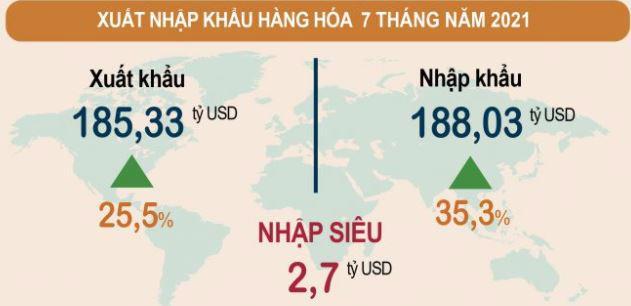 Xuất nhập khẩu hàng hóa 7 tháng năm 2021. Nguồn: Tổng cục Thống kê.