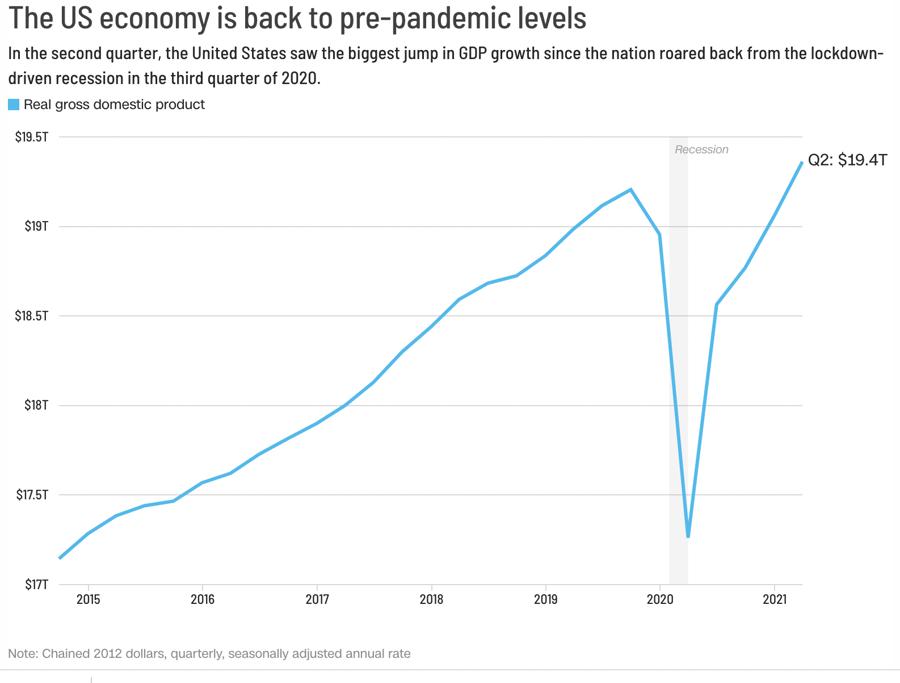 GDP hàng năm của Mỹ trong quý 2/2021 đã vượt qua mức trước đại dịch. Đơn vị: nghìn tỷ USD.
