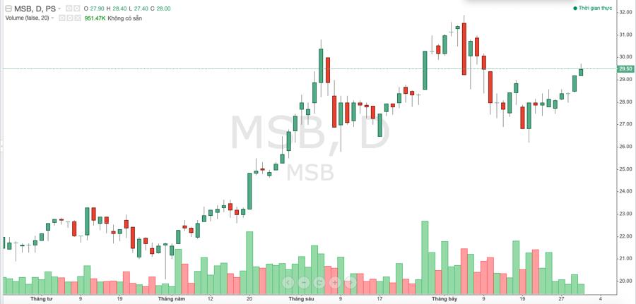 Diễn biến giá cổ phiếu MSB trong thời gian gần đây