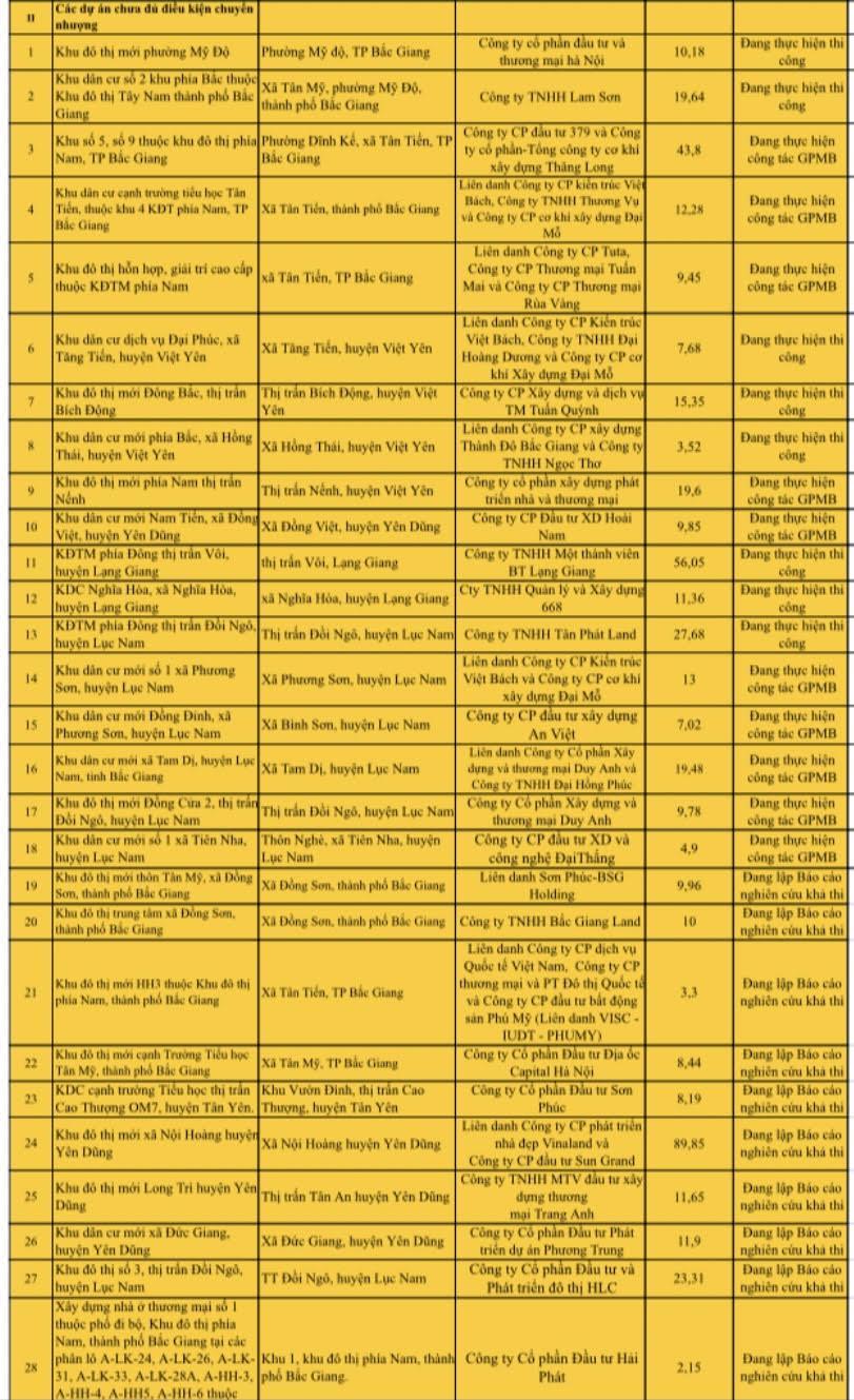 Các dự án chưa đủ điều kiện chuyển nhượng tại Bắc Giang.