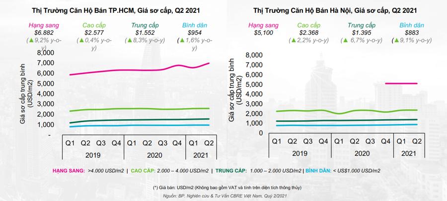 CBRE Việt Nam dự đoán giá sơ cấp sẽ tăng cao với tất cả các phân khúc - đặc biệt là phân khúc cao cấp tại Hà Nội.