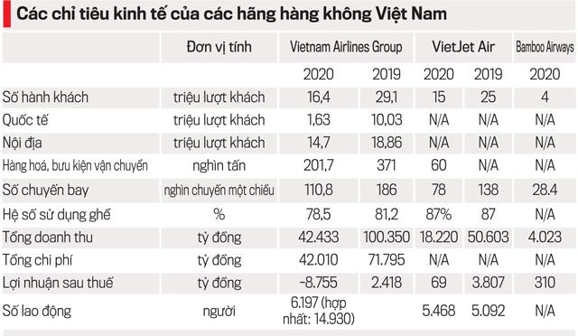 Nhận diện bức tranh hàng không Việt và kiến nghị - Ảnh 8