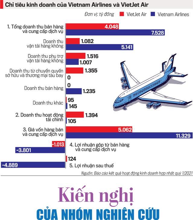 Nhận diện bức tranh hàng không Việt và kiến nghị - Ảnh 9