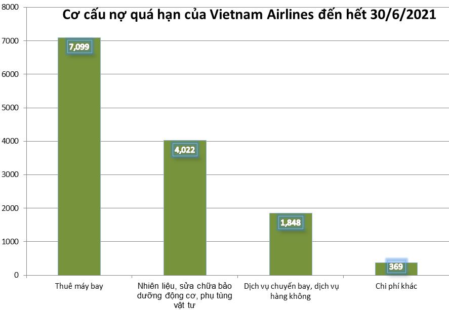 Nợ thuê máy bay chiếm phần tỷ trọng lớn trong tổng nợ quá hạn củaVietnam Airlines.