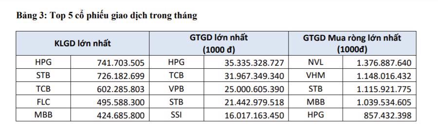 Top 5 cổ phiếu giao dịch trong tháng 7/2021.