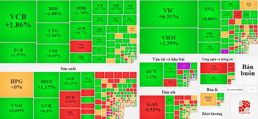 VIC, VHM tuy tăng giá nổi bật nhưng lại đóng vai trò khá nhỏ trong phiên chiều.