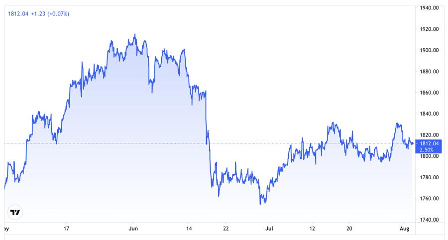 Diễn biến giá vàng thế giới trong vòng 3 tháng trở lại đây. Đơn vị: USD/oz - Nguồn: Trading View.