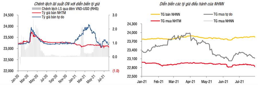 Lãi suất liên ngân hàng vẫn đi ngang ở vùng thấp - Ảnh 1