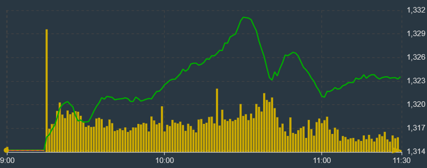 VN-Index đạt đỉnh khoảng 10h30 do áp lực xả xuất hiện.